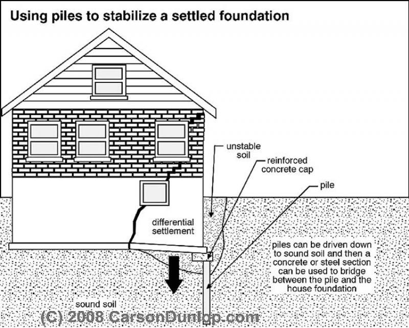 Best And Worst Places To Build A House Diagram