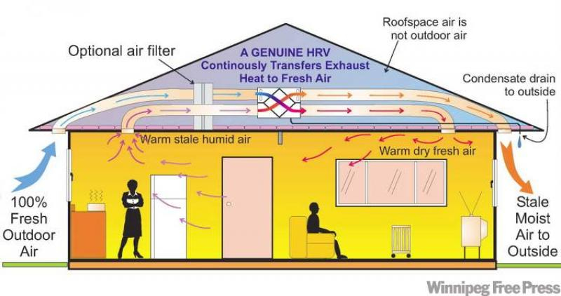 benefits of heat recovery ventilation system