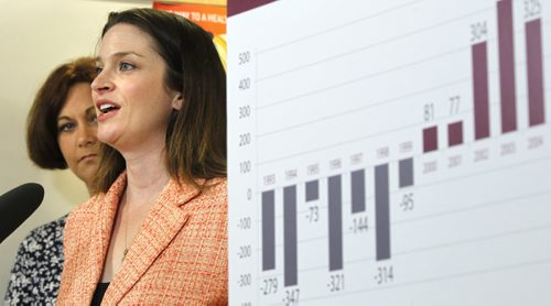 Erin Selby, Advanced Education Minister and at left Theresa Oswald, Health Minister at a announcement Tuesday nurse practitioner students who agree to work in rural communities after graduating will be eligible for grants to cover their tuition costs. At right is a graph showing the net loss and gain of working nurses in Manitoba from 1993 to present.   Elizabeth Fraser story Wayne Glowacki/Winnipeg Free Press July 9 2013